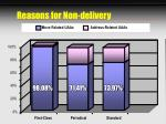 reasons for non delivery