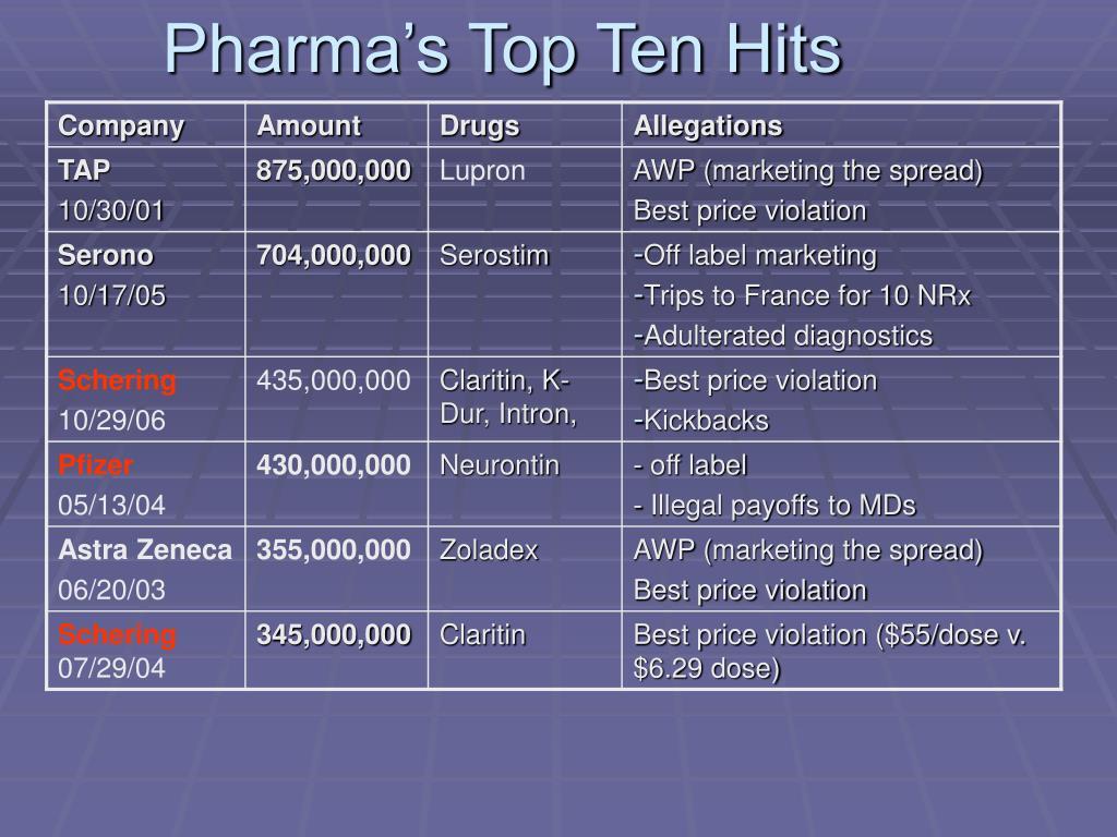 Pharma's Top Ten Hits