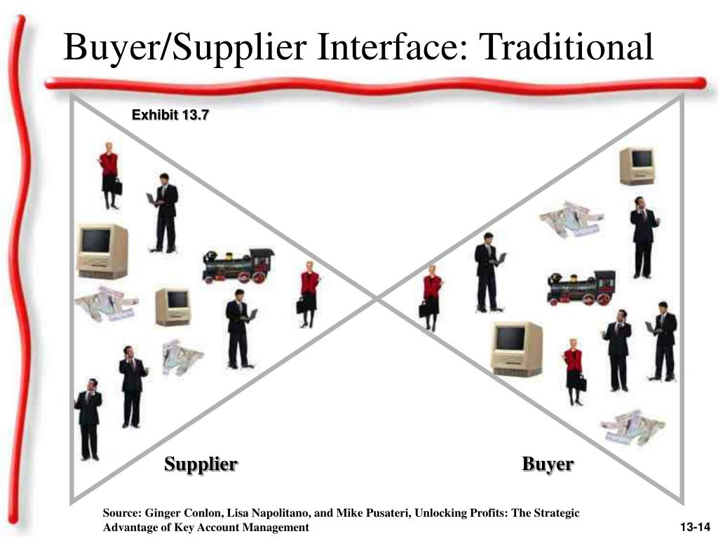 Buyer/Supplier Interface: Traditional