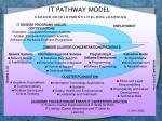 it pathway model