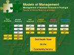 models of management management of medical schools in portugal faculty of dental medicine of lisbon5