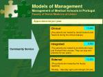 models of management management of medical schools in portugal faculty of dental medicine of lisbon6