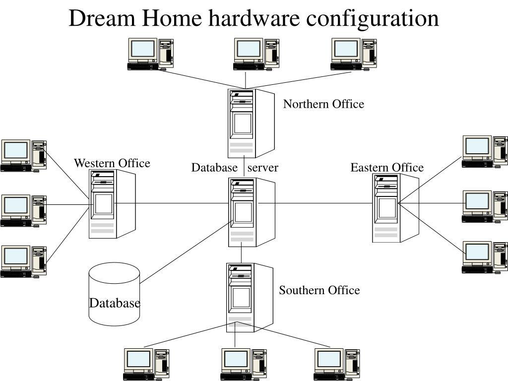 Dream Home hardware configuration