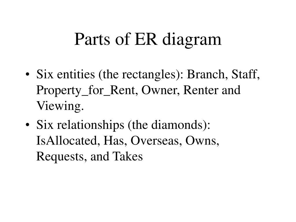 Parts of ER diagram