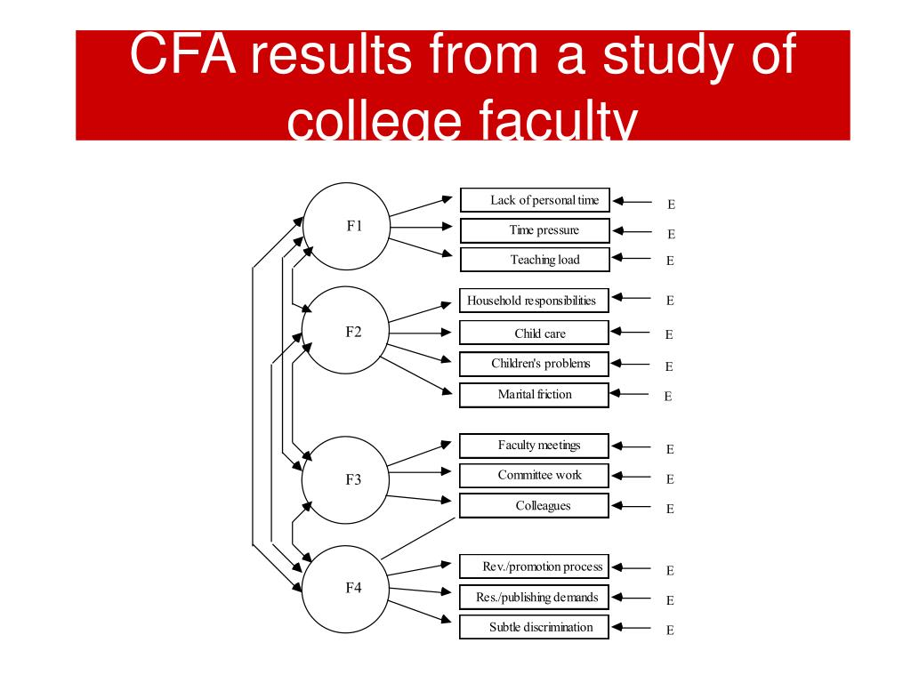 CFA results from a study of college faculty