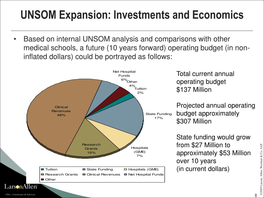 UNSOM Expansion: Investments and Economics