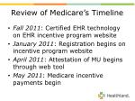 review of medicare s timeline