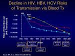 decline in hiv hbv hcv risks of transmission via blood tx