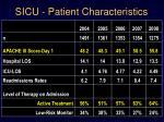 sicu patient characteristics