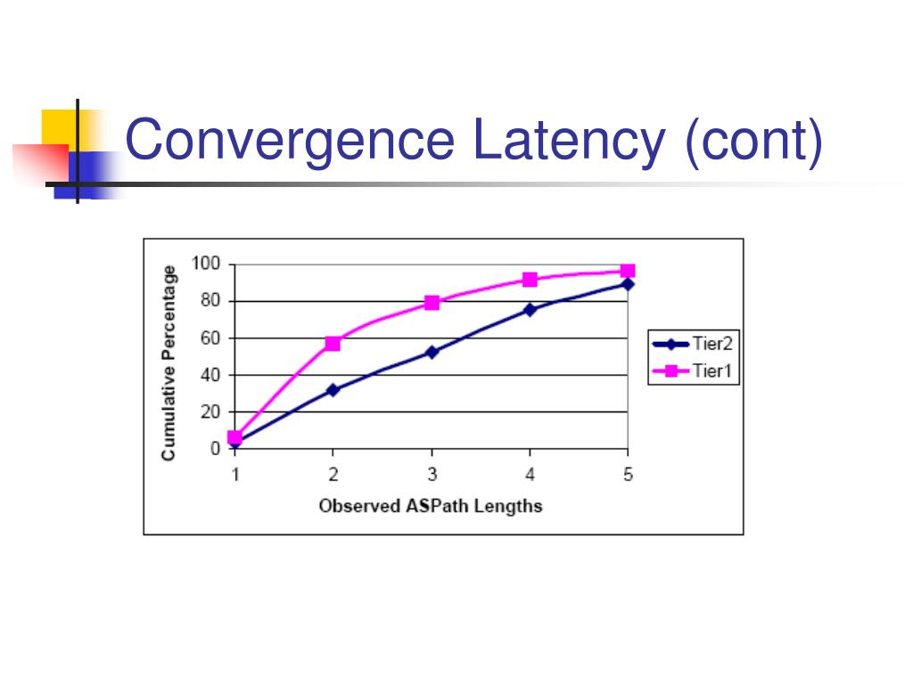 Convergence Latency (cont)
