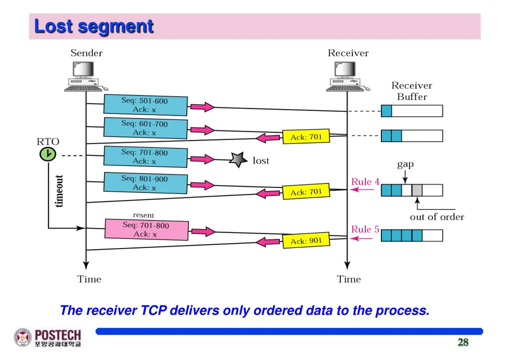 PPT - Chapter 12 Transmission Control Protocol (TCP