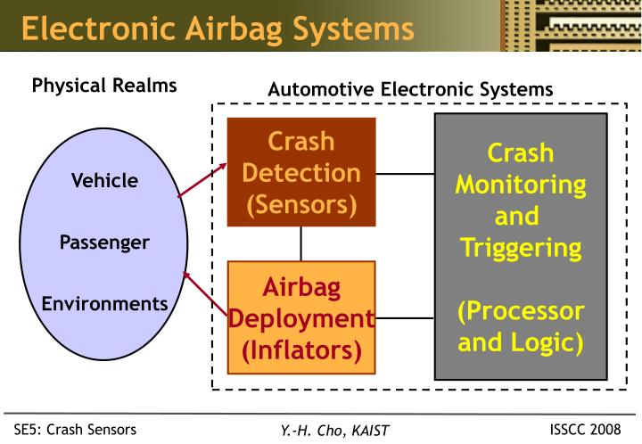 Electronic Airbag Systems