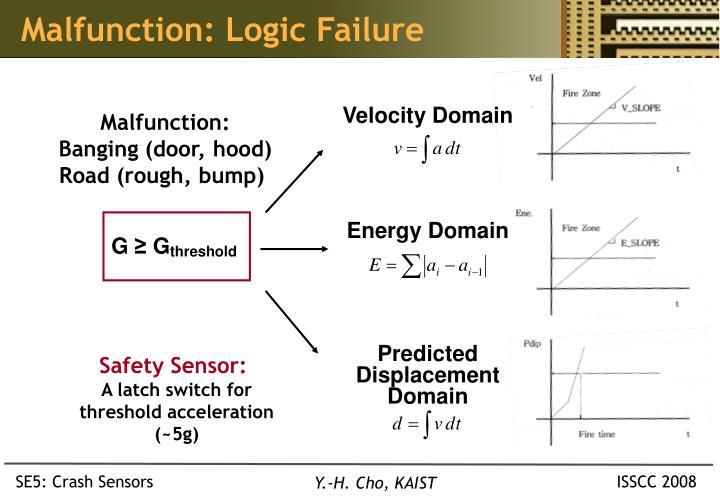 Malfunction: Logic Failure