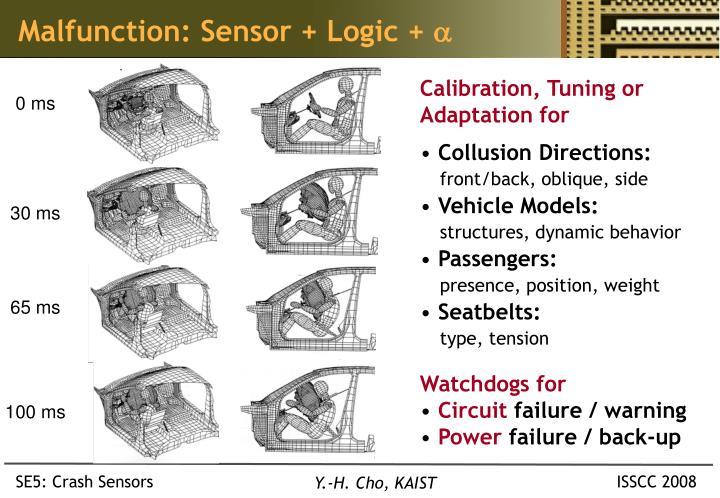Malfunction: Sensor + Logic +