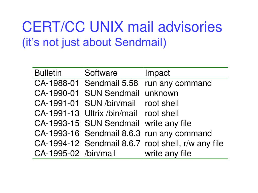 CERT/CC UNIX mail advisories