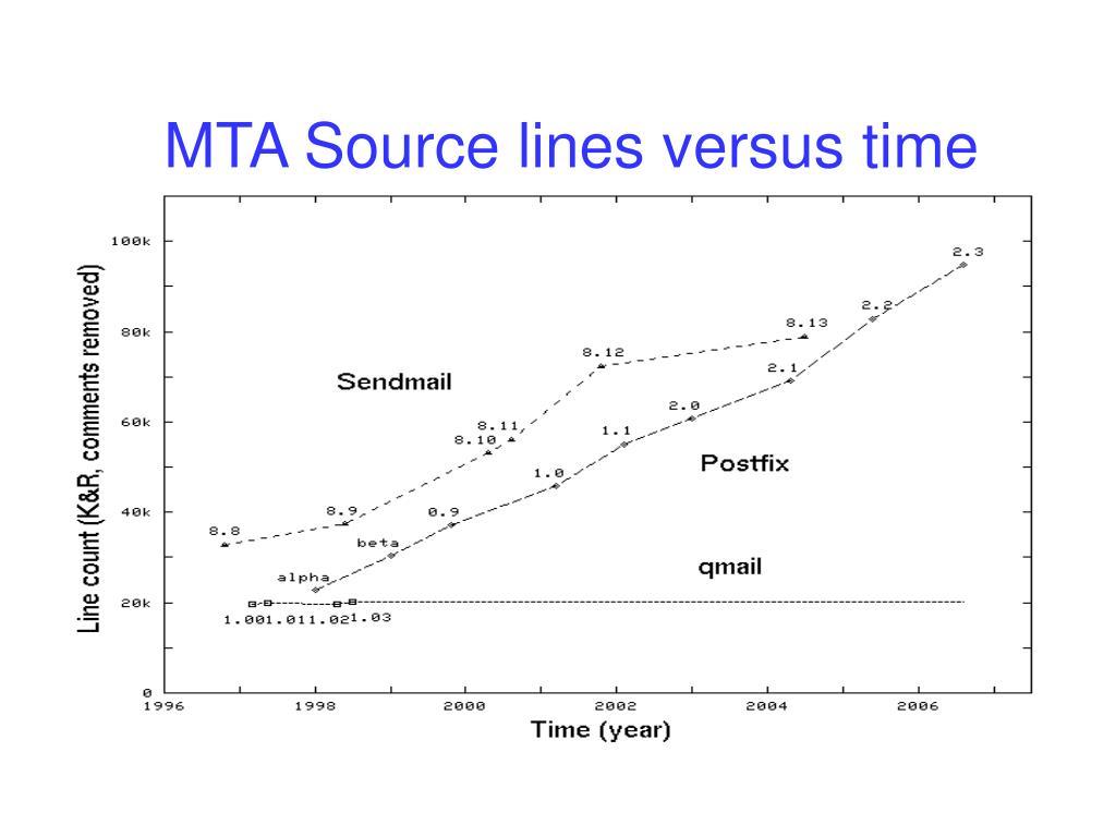 MTA Source lines versus time
