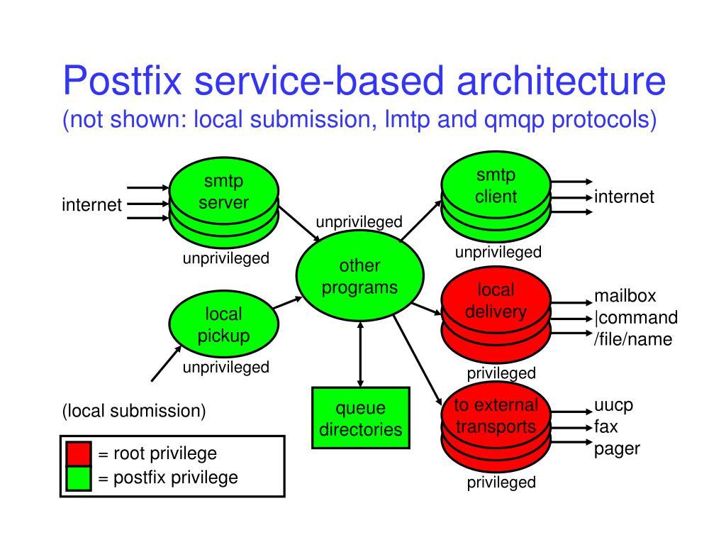Postfix service-based architecture