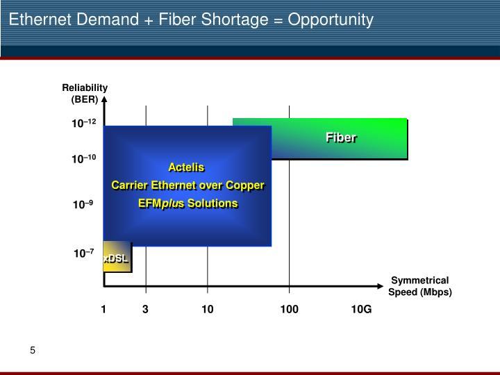 Ethernet Demand + Fiber Shortage = Opportunity