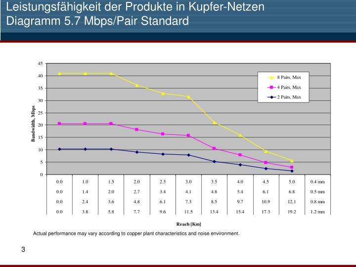 Leistungsf higkeit der produkte in kupfer netzen diagramm 5 7 mbps pair standard