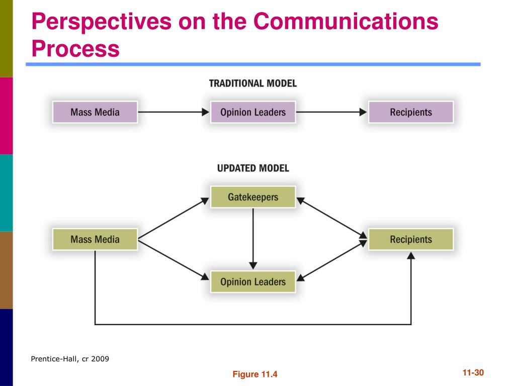 Perspectives on the Communications Process