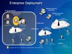 enterprise deployment