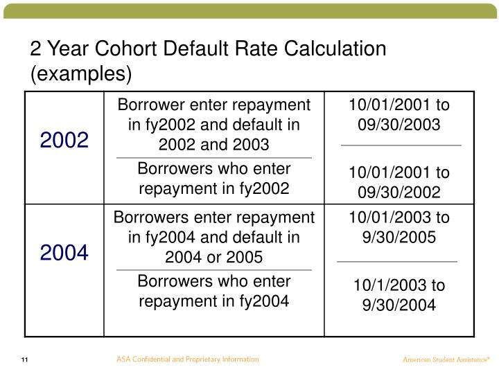 2 Year Cohort Default Rate Calculation (examples)