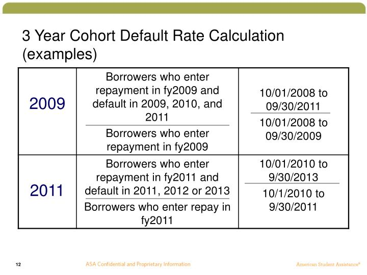 3 Year Cohort Default Rate Calculation (examples)
