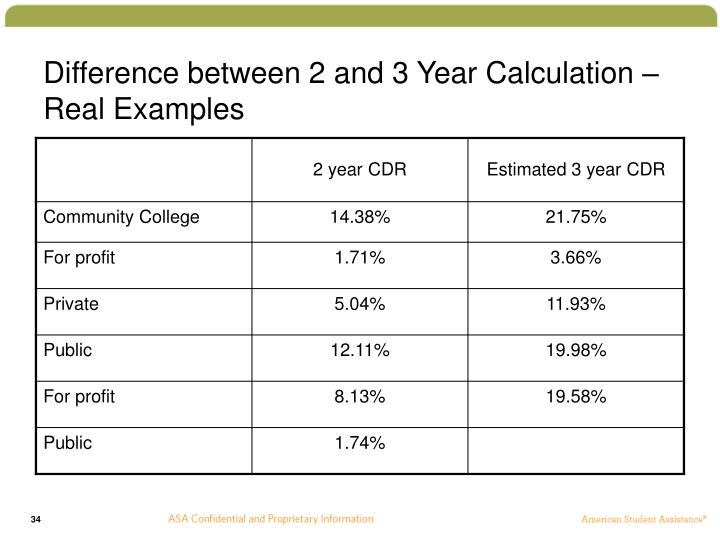 Difference between 2 and 3 Year Calculation – Real Examples
