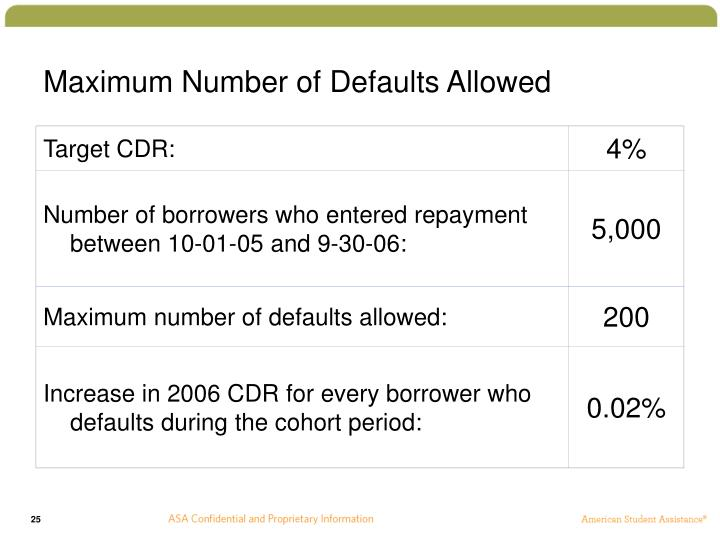 Maximum Number of Defaults Allowed