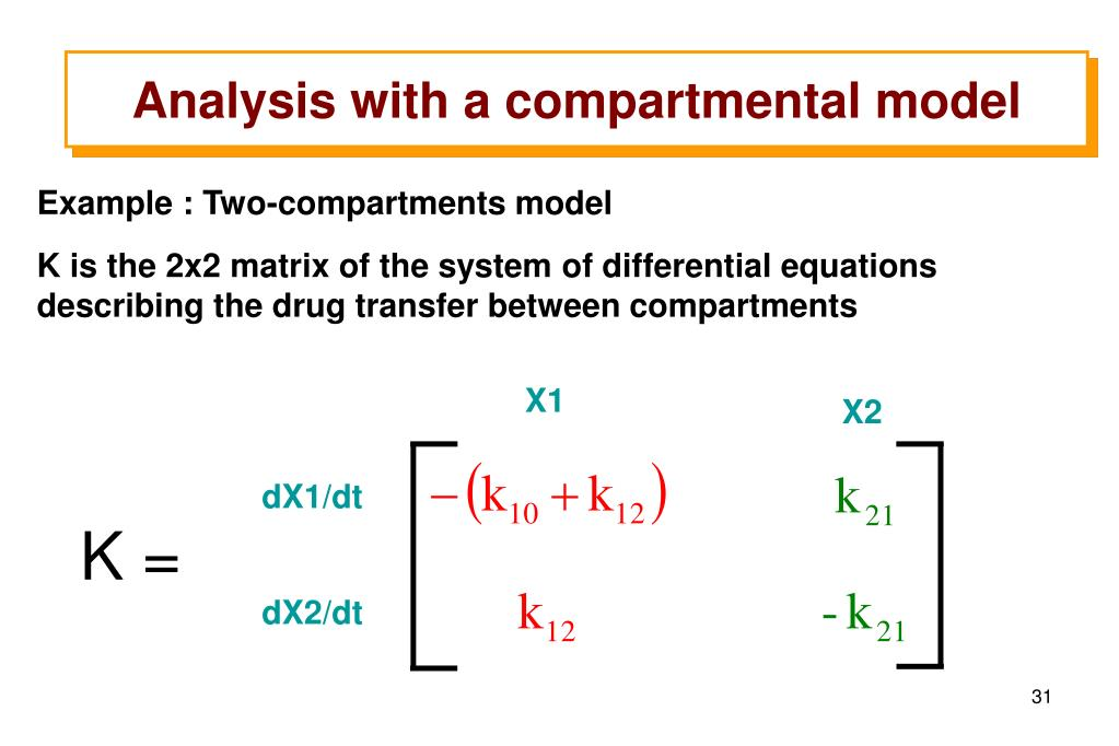 Analysis with a compartmental model