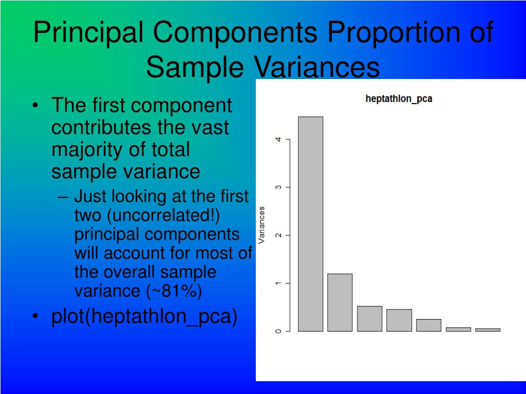 The first component contributes the vast majority of total sample variance