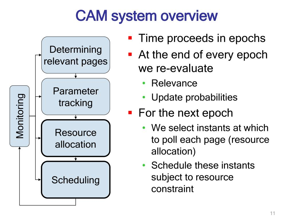 CAM system overview