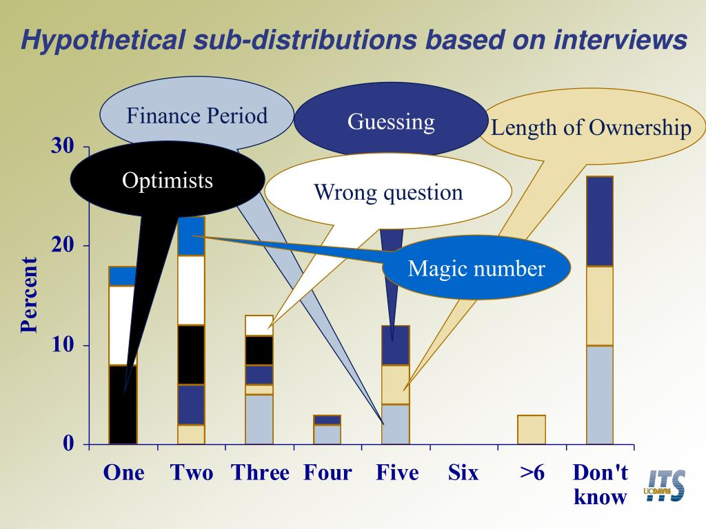 Hypothetical sub-distributions based on interviews