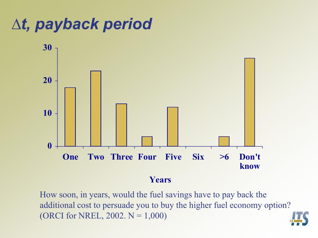 ∆t, payback period