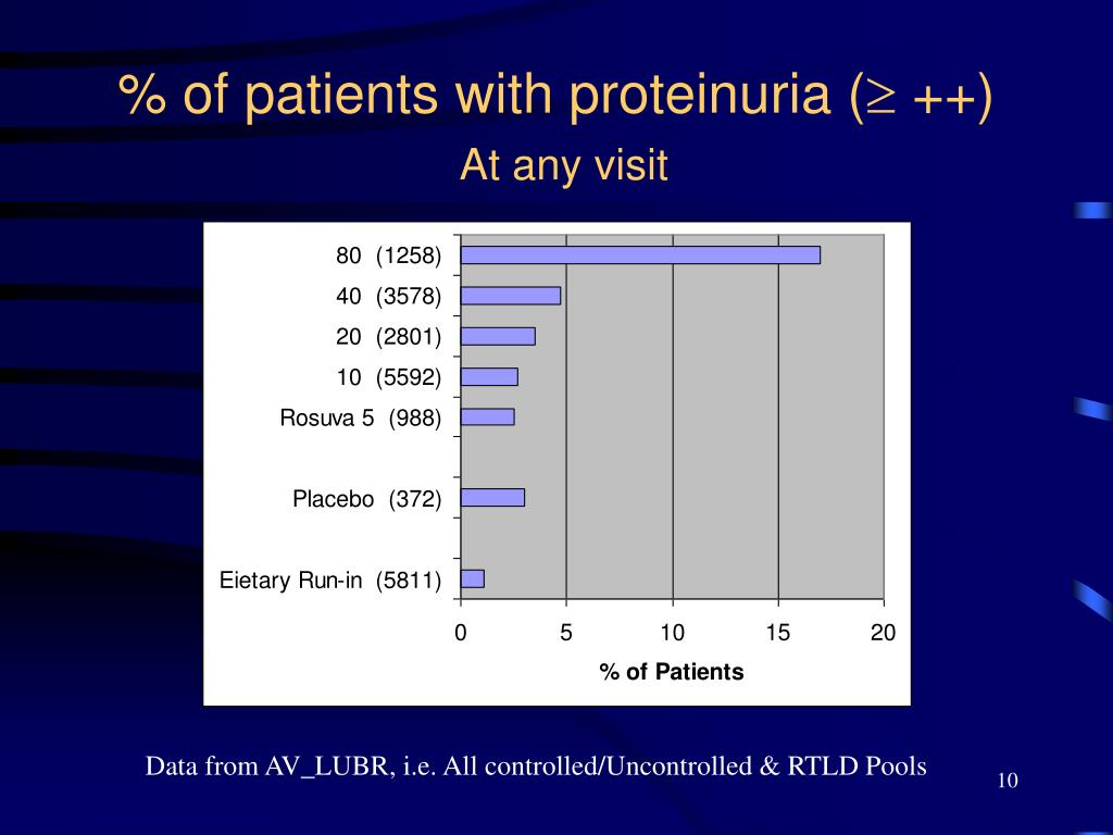 % of patients with proteinuria (