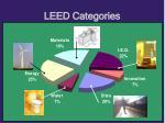leed categories