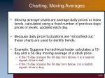 charting moving averages