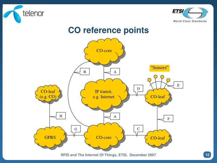 CO reference points