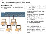 no destination address in table flood