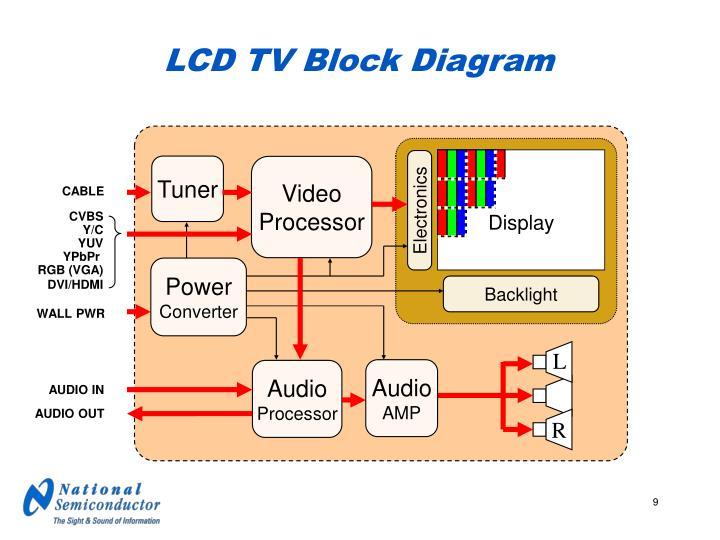 Block Diagram Lcd Wiring Diagram