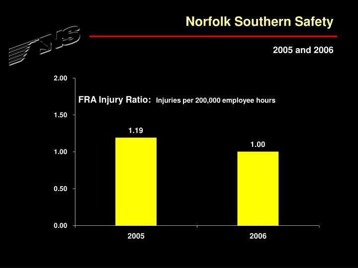 Norfolk Southern Safety