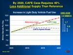by 2020 cafe case requires 40 less additional supply than reference