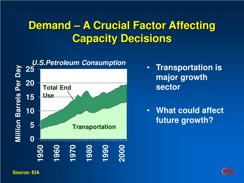 Demand – A Crucial Factor Affecting Capacity Decisions