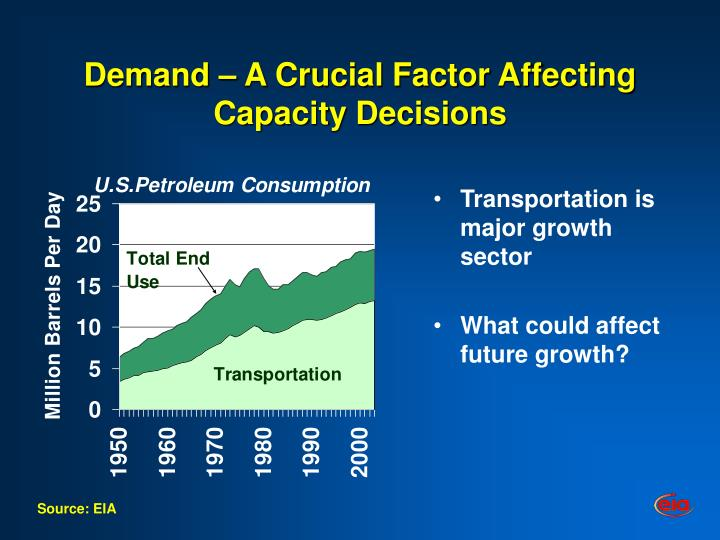 Demand a crucial factor affecting capacity decisions