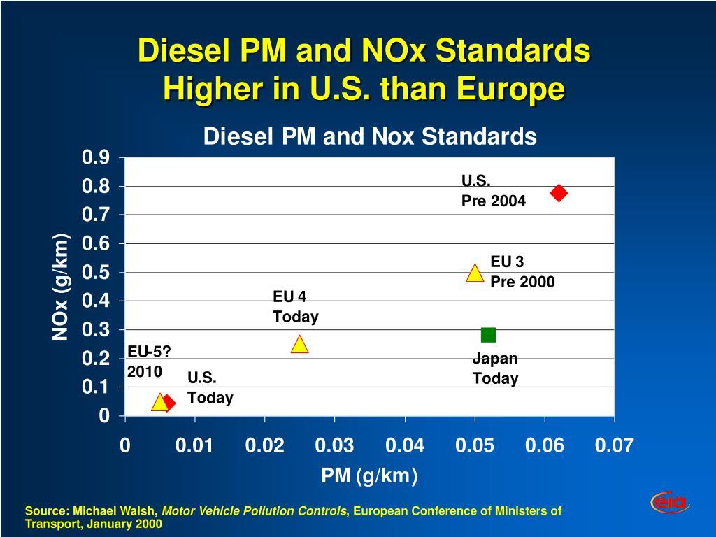 Diesel PM and NOx Standards