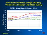 even fast penetration of high efficiency vehicles can t change total stock quickly