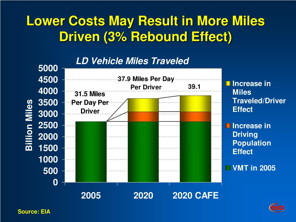 Lower Costs May Result in More Miles Driven (3% Rebound Effect)