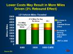 lower costs may result in more miles driven 3 rebound effect