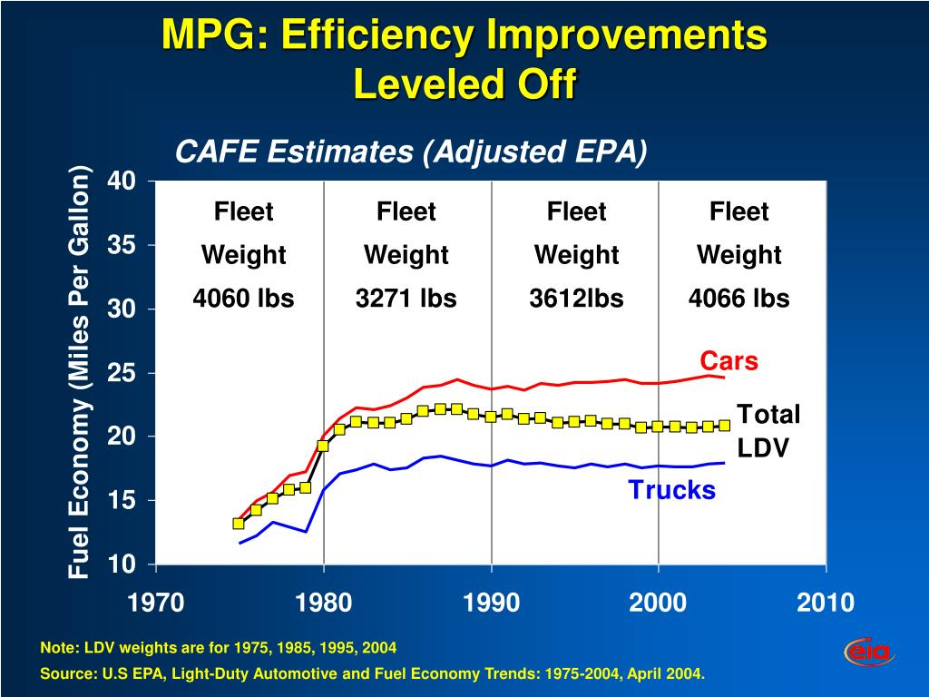 MPG: Efficiency Improvements Leveled Off