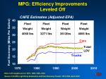 mpg efficiency improvements leveled off
